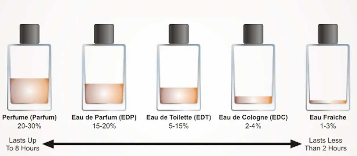 Different types of perfumes by their concentration